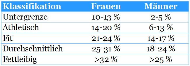 Tabelle Optimaler KFA